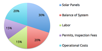 How Much Does A Solar Power System Cost Vuphong Solar