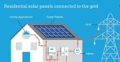 How Do Solar Panels Work Vuphong Solar